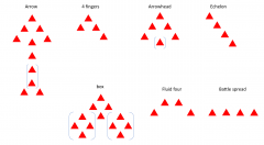 types de formations